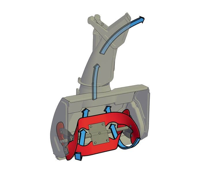 This technology, with curved rotor and inverted funnel housing moves more snow in less time and virtually eliminates clogging. Wide rubber paddles propel the snowthrower forward while cleaning down to the pavement.