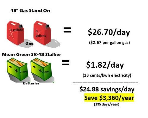 Mean Green SK-48 Stand On Gas Savings