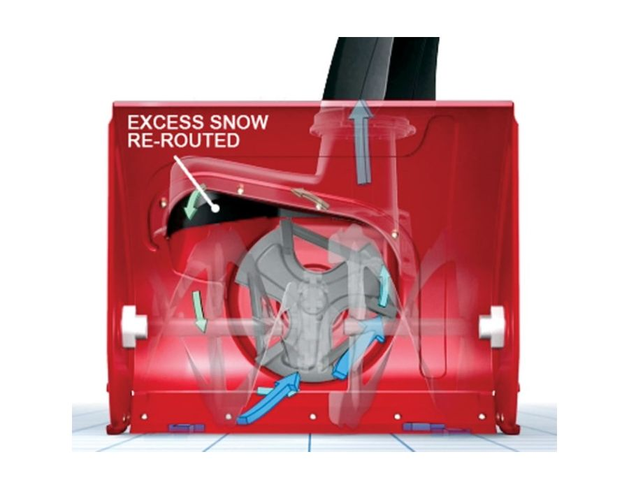PowerMax Anti Clogging System - This revolutionary system regulates snow intake to virtually eliminate clogging while maximizing the impeller speed for powerful performance.