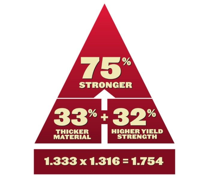 7 guage high strength steel