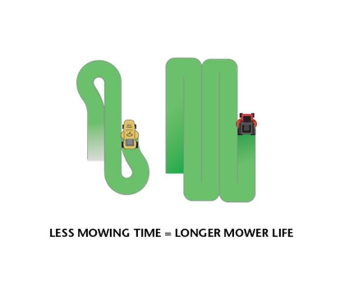 Less mowing time and longer mowing life